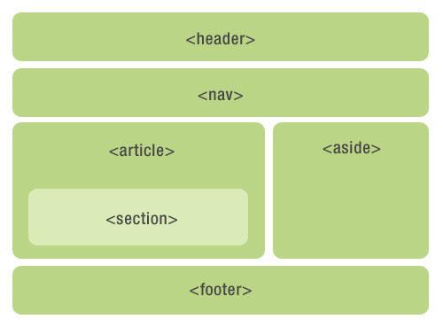 html5布局